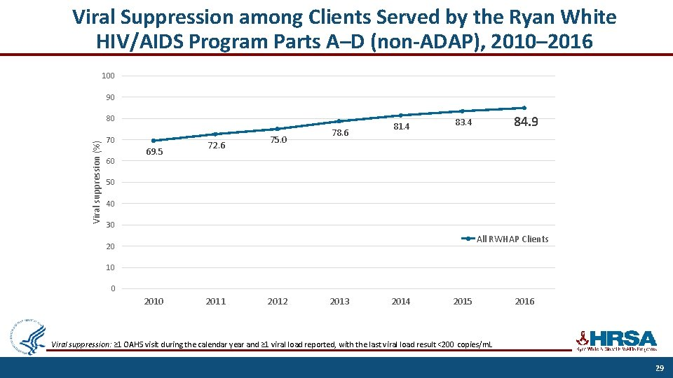 Viral Suppression among Clients Served by the Ryan White HIV/AIDS Program Parts A–D (non-ADAP),