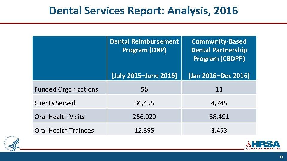 Dental Services Report: Analysis, 2016 Dental Reimbursement Program (DRP) Community-Based Dental Partnership Program (CBDPP)