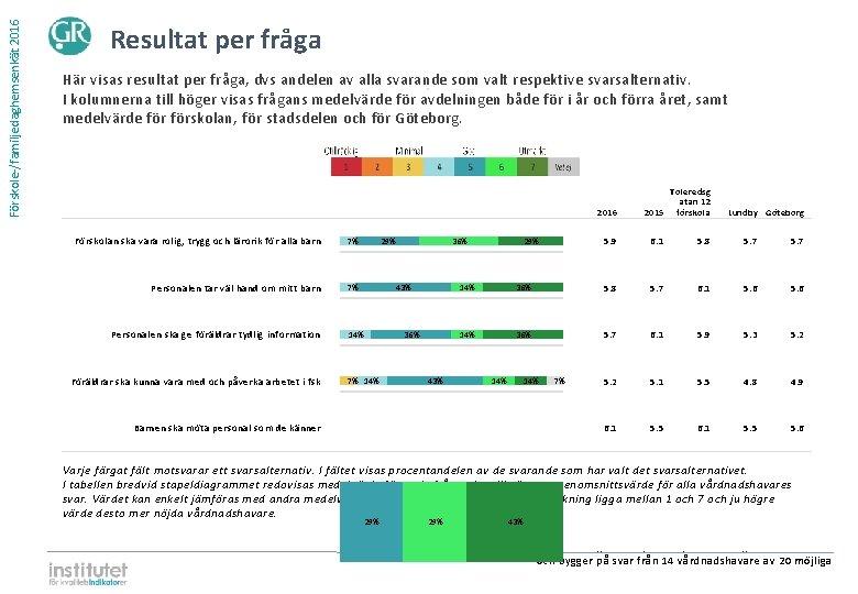 Förskole-/familjedaghemsenkät 2016 Resultat per fråga Här visas resultat per fråga, dvs andelen av alla