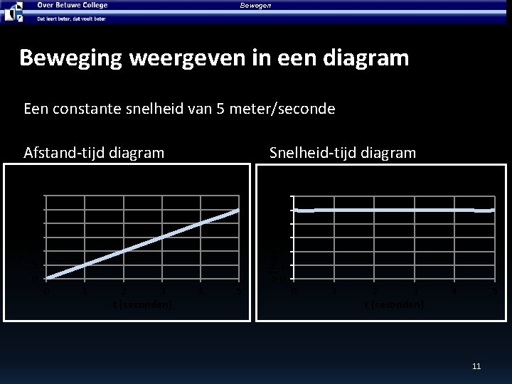 Bewegen Beweging weergeven in een diagram Een constante snelheid van 5 meter/seconde Afstand-tijd diagram