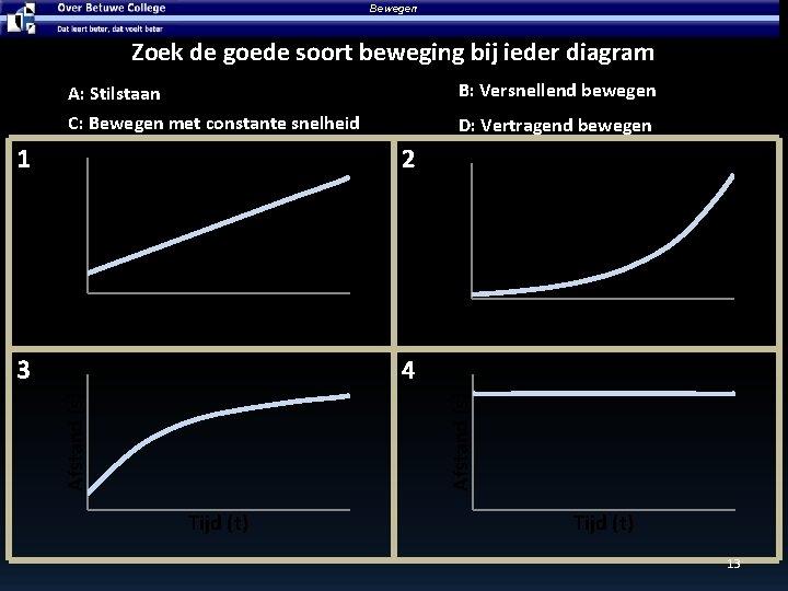 Bewegen Zoek de goede soort beweging bij ieder diagram A: Stilstaan B: Versnellend bewegen