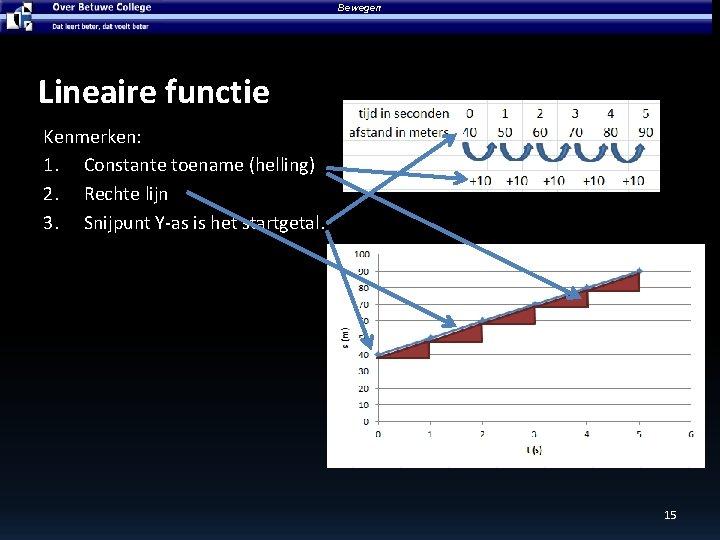 Bewegen Lineaire functie Kenmerken: 1. Constante toename (helling) 2. Rechte lijn 3. Snijpunt Y-as