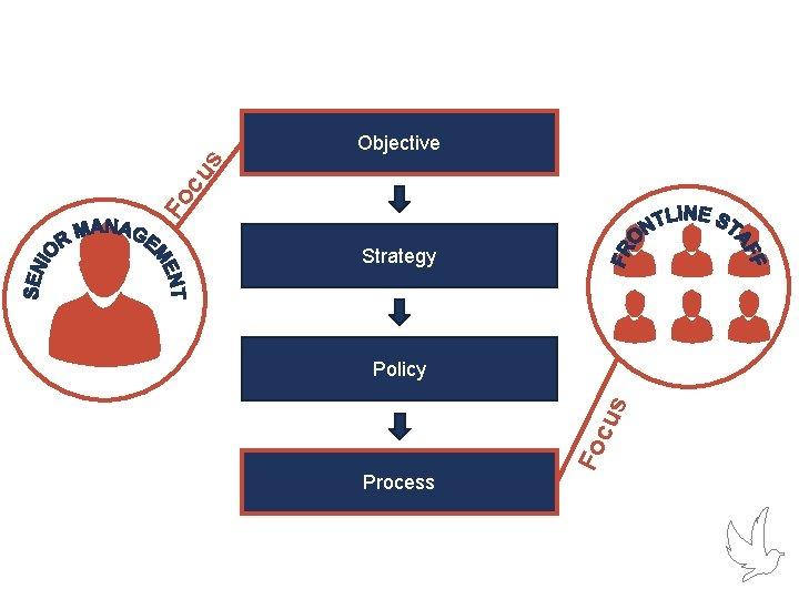 Fo cu s Objective Strategy Process Fo cu s Policy