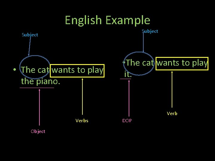 English Example Subject Th • The cat wants to play the piano. • The