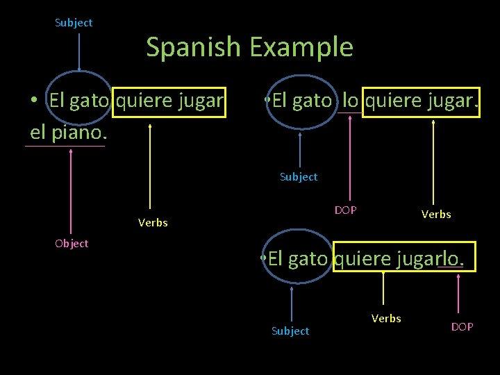 Subject Spanish Example • El gato quiere jugar el piano. Th • El gato