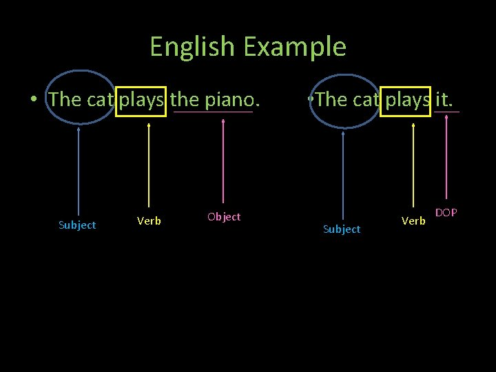 English Example • The cat plays the piano. Subject Verb Object Th • The