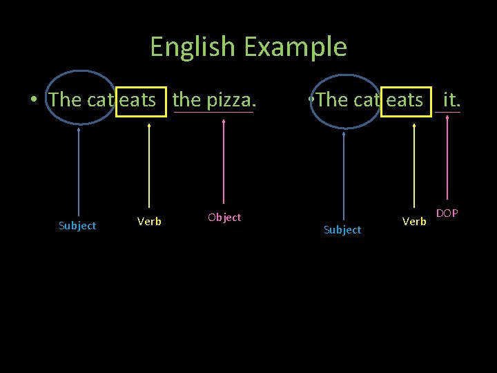 English Example • The cat eats the pizza. Subject Verb Object Th • The