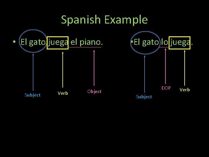 Spanish Example • El gato juega el piano. Subject Verb Object Th • El