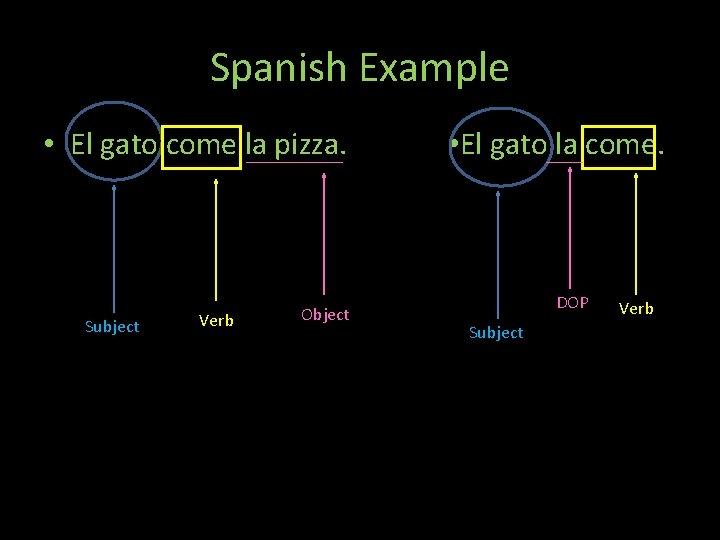 Spanish Example • El gato come la pizza. Subject Verb Object Th • El