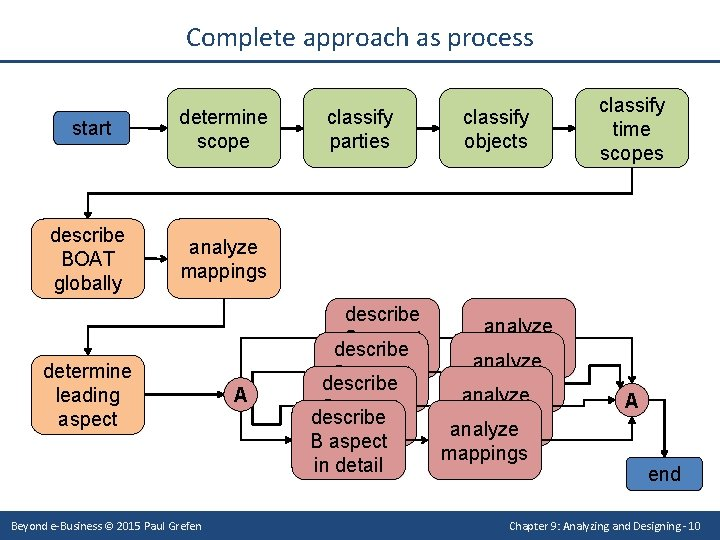 Complete approach as process start determine scope describe BOAT globally analyze mappings determine leading