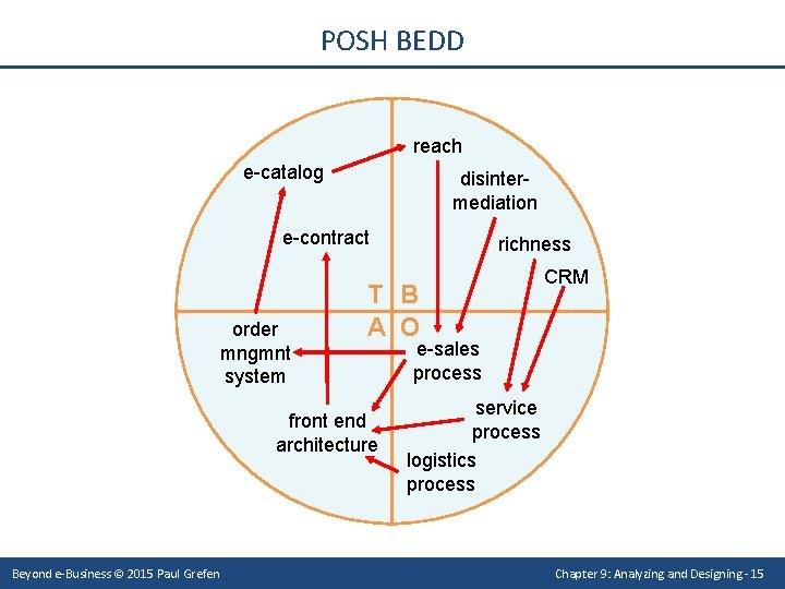 POSH BEDD reach e-catalog disintermediation e-contract order mngmnt system T B A O front