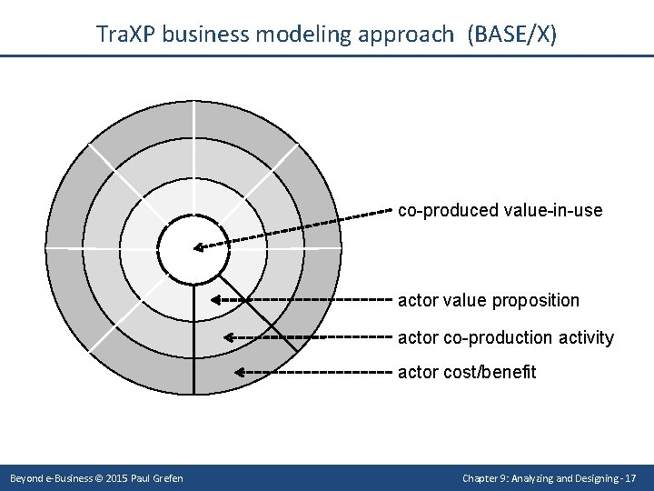 Tra. XP business modeling approach (BASE/X) co-produced value-in-use actor value proposition actor co-production activity