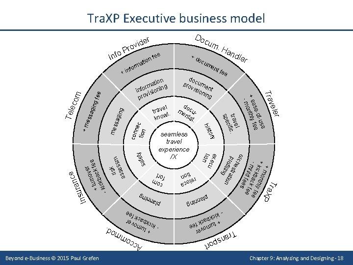 Tra. XP Executive business model Do r e n fe o i t a