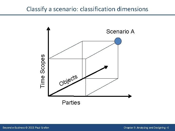 Classify a scenario: classification dimensions Time Scopes Scenario A s ct e j b