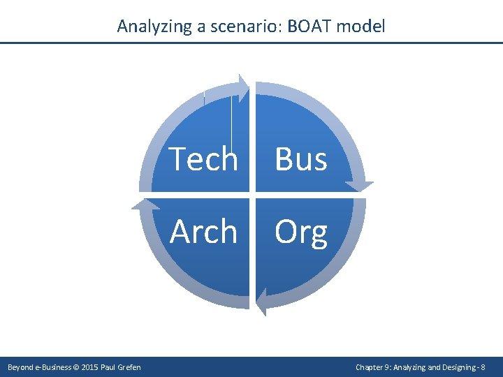 Analyzing a scenario: BOAT model Tech Bus Arch Org Beyond e-Business © 2015 Paul