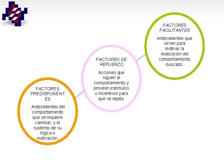 FACTORES FACILITANTES FACTORES DE REFUERZO FACTORES PREDISPONENT ES Antecedentes del comportamiento que se requiere