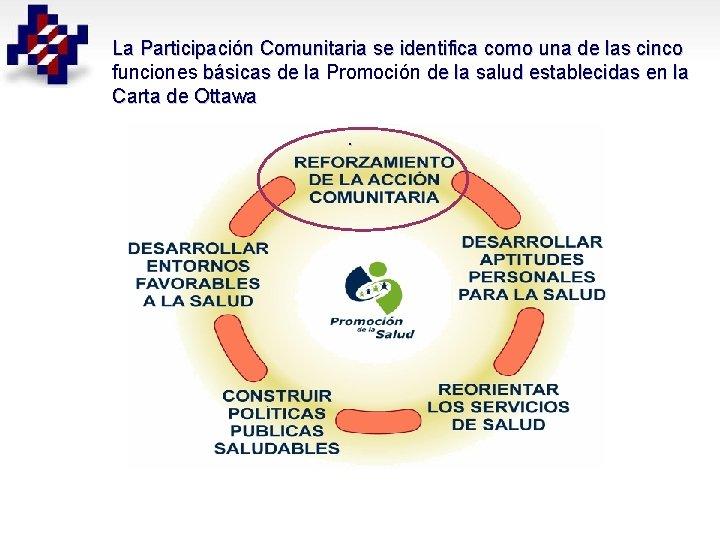 La Participación Comunitaria se identifica como una de las cinco funciones básicas de la