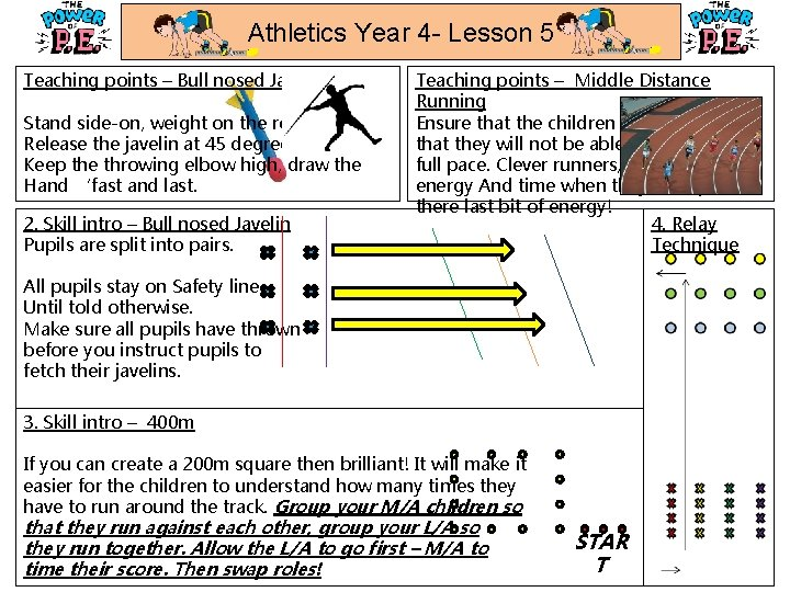 Athletics Year 4 - Lesson 5 Teaching points – Bull nosed Javelin Stand side-on,