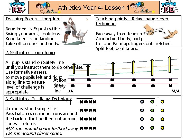 Athletics Year 4 - Lesson 1 Teaching Points – Long Jump Bend knee's &