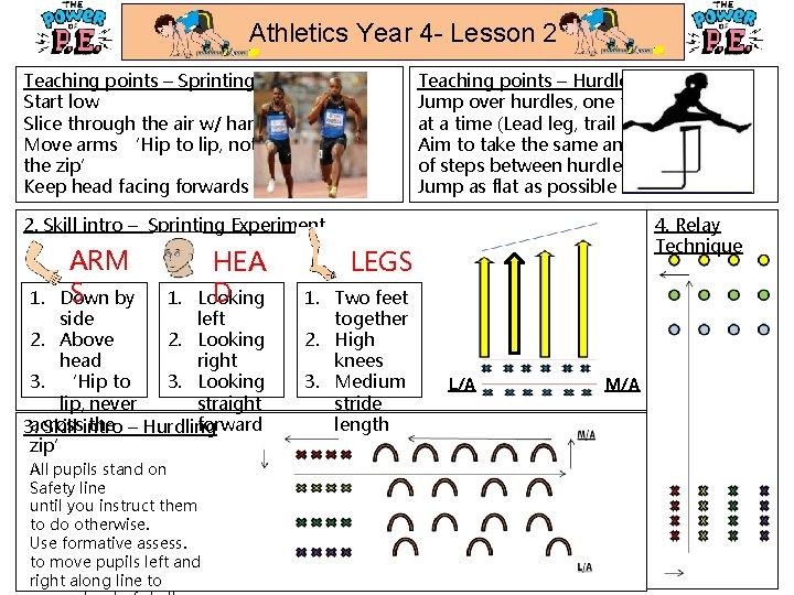 Athletics Year 4 - Lesson 2 Teaching points – Sprinting Start low Slice through