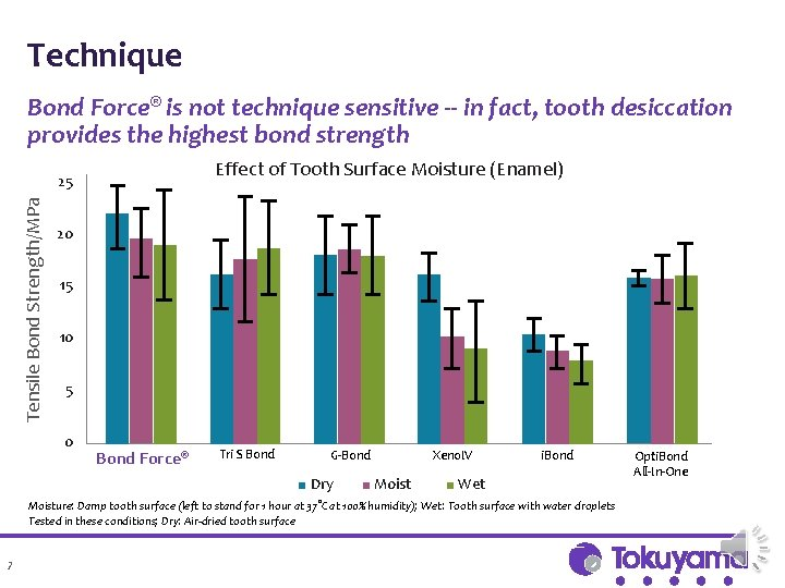 Technique Bond Force® is not technique sensitive -- in fact, tooth desiccation provides the