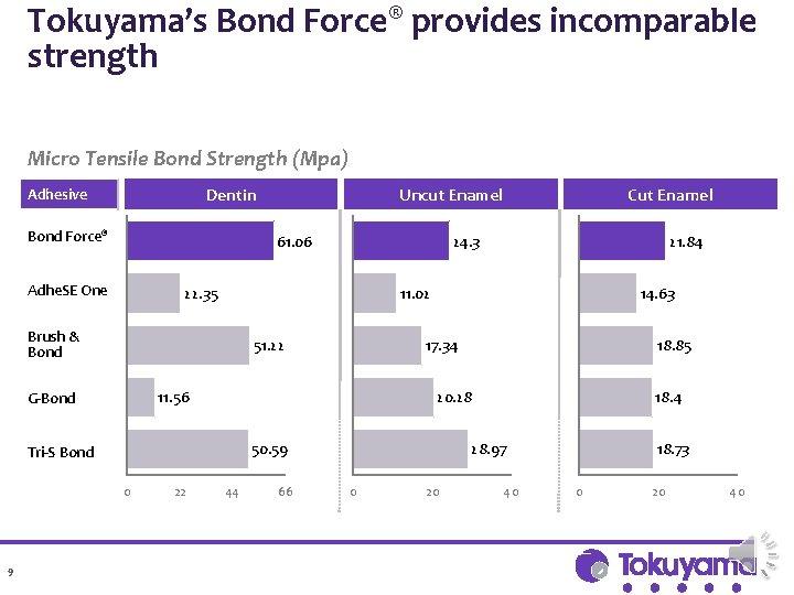Tokuyama's Bond Force® provides incomparable strength Micro Tensile Bond Strength (Mpa) Dentin Adhesive Bond