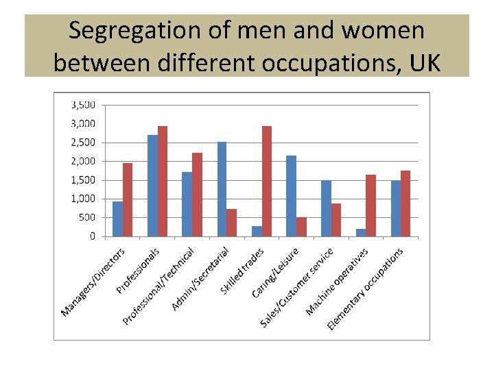 Segregation of men and women between different occupations, UK