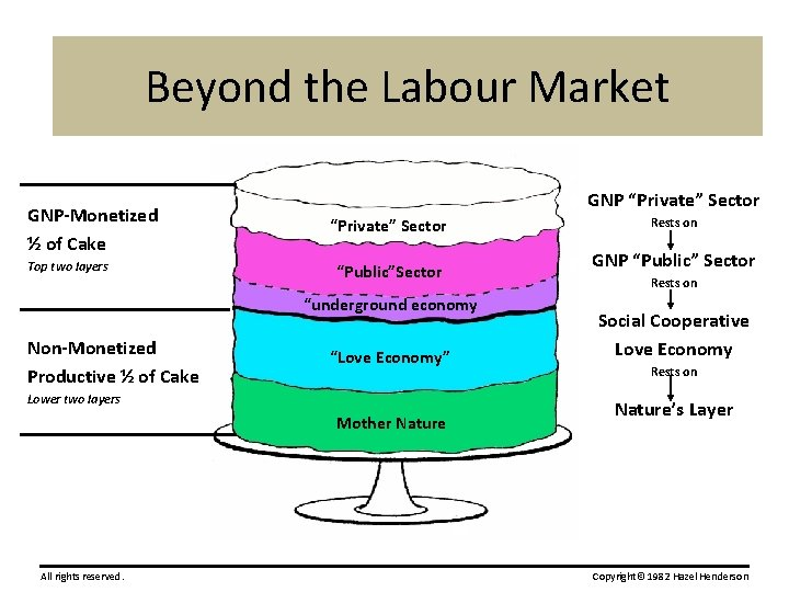 """Beyond the Labour Market GNP-Monetized ½ of Cake Top two layers GNP """"Private"""" Sector"""