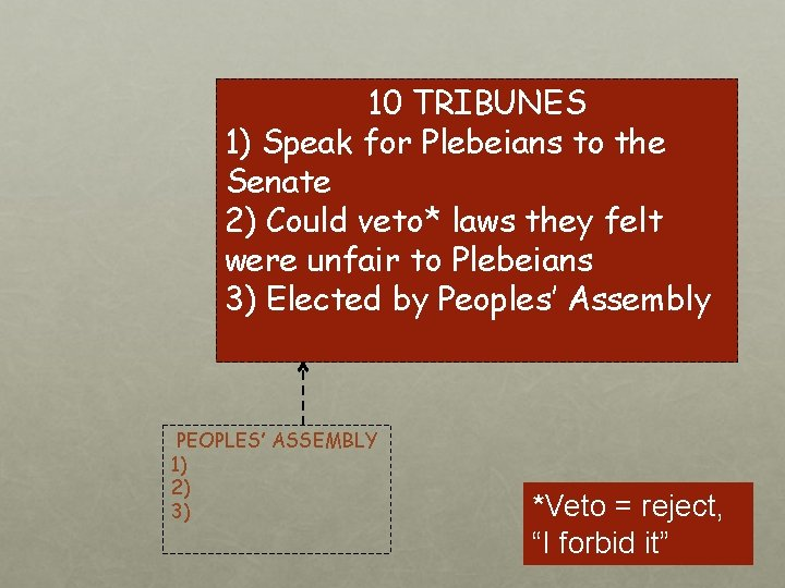 10 TRIBUNES 1) Speak for Plebeians to the Senate 2) Could veto* laws they