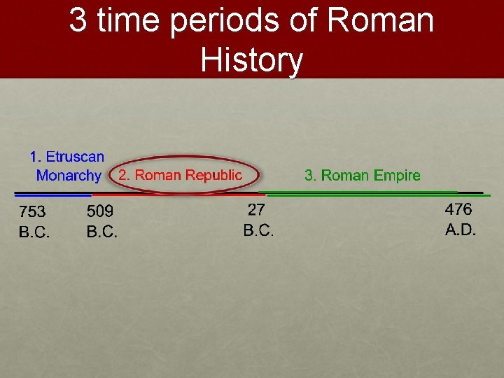 3 time periods of Roman History
