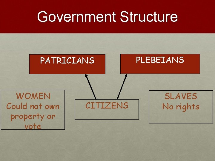 Government Structure PATRICIANS WOMEN Could not own property or vote CITIZENS PLEBEIANS SLAVES No