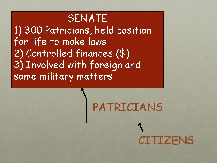 SENATE 1) 300 Patricians, held position for life to make laws 2) Controlled finances