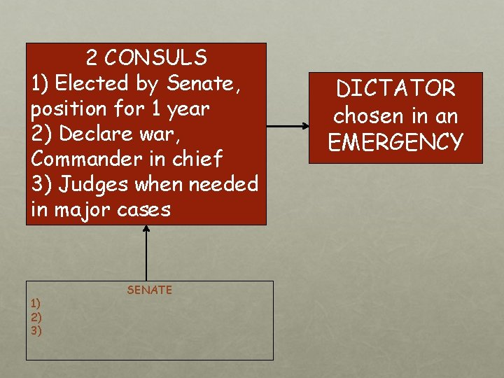 2 CONSULS 1) Elected by Senate, position for 1 year 2) Declare war, Commander