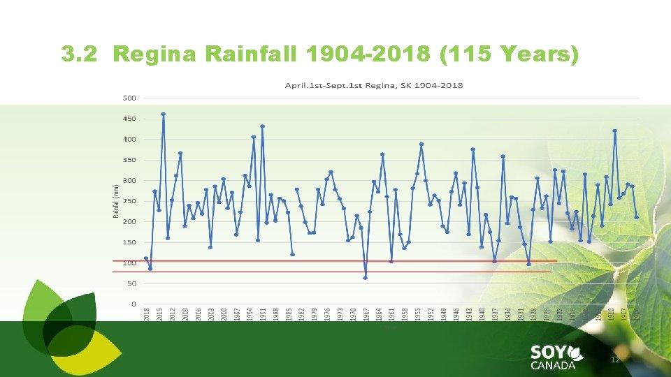 3. 2 Regina Rainfall 1904 -2018 (115 Years) 12