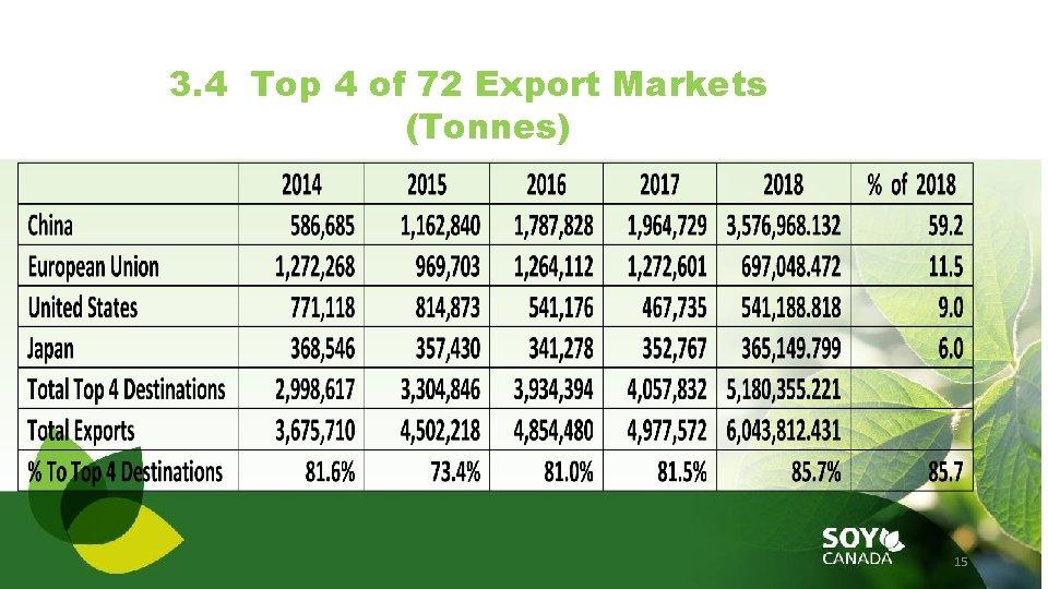 3. 4 Top 4 of 72 Export Markets (Tonnes) 15