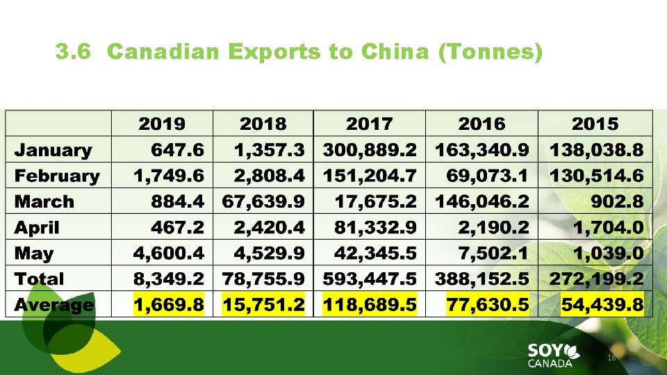 3. 6 Canadian Exports to China (Tonnes) 18