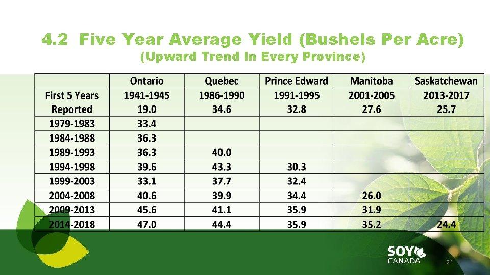 4. 2 Five Year Average Yield (Bushels Per Acre) (Upward Trend In Every Province)