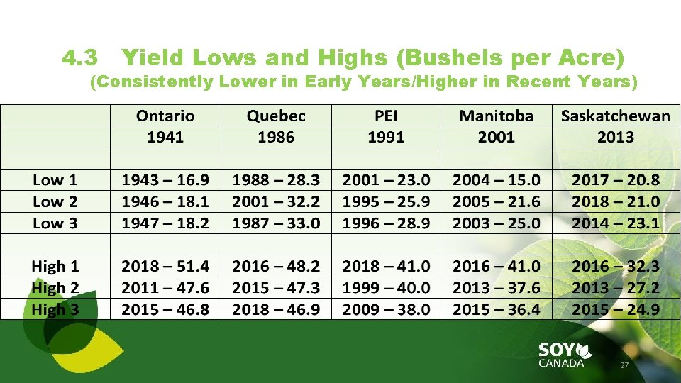 4. 3 Yield Lows and Highs (Bushels per Acre) (Consistently Lower in Early Years/Higher