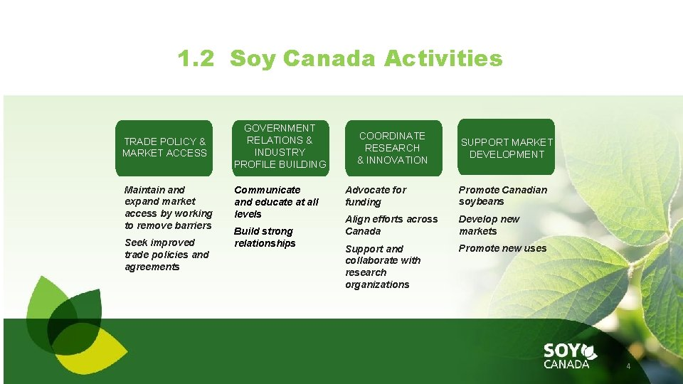 1. 2 Soy Canada Activities TRADE POLICY & MARKET ACCESS Maintain and expand market