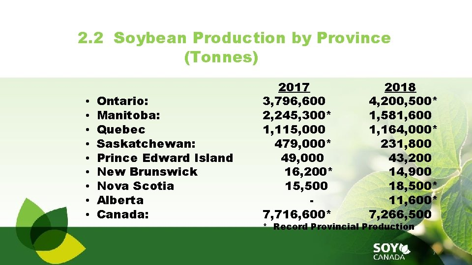 2. 2 Soybean Production by Province (Tonnes) • • • Ontario: Manitoba: Quebec Saskatchewan: