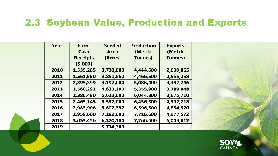 2. 3 Soybean Value, Production and Exports 8