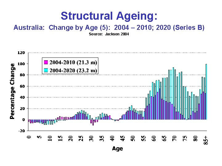 Structural Ageing: Australia: Change by Age (5): 2004 – 2010; 2020 (Series B) Source: