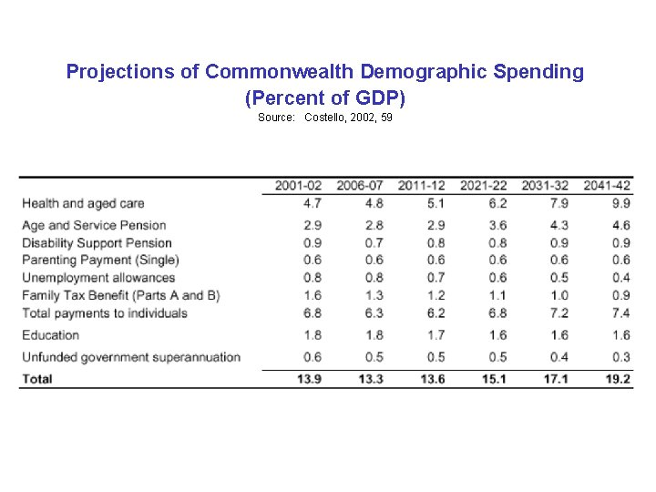 Projections of Commonwealth Demographic Spending (Percent of GDP) Source: Costello, 2002, 59