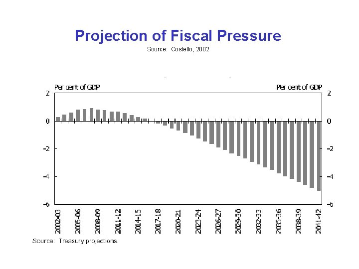 Projection of Fiscal Pressure Source: Costello, 2002