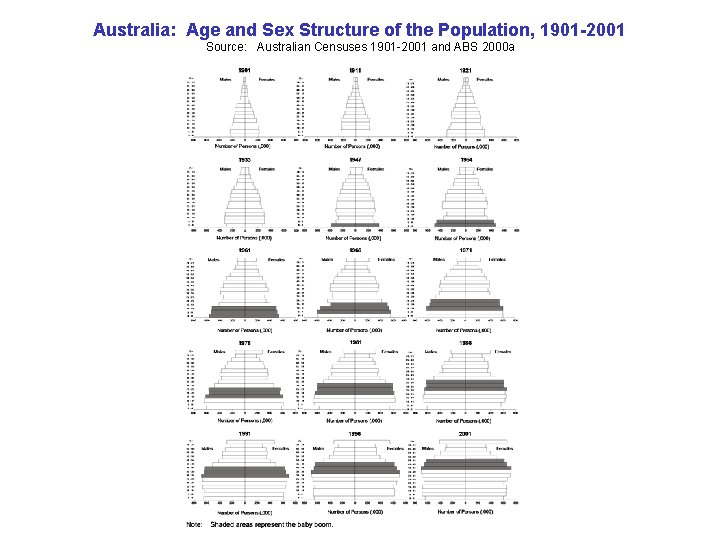 Australia: Age and Sex Structure of the Population, 1901 -2001 Source: Australian Censuses 1901