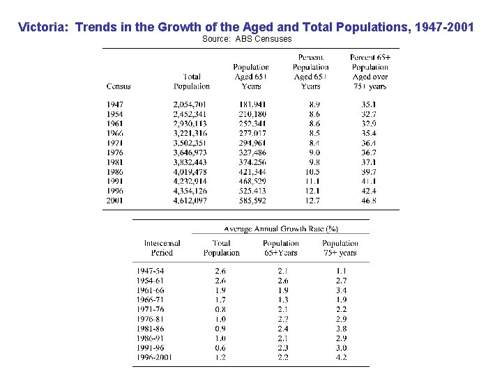 Victoria: Trends in the Growth of the Aged and Total Populations, 1947 -2001 Source: