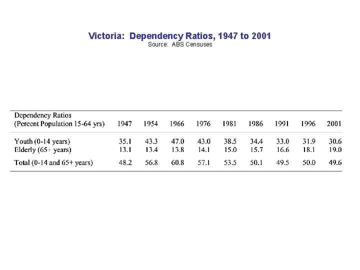 Victoria: Dependency Ratios, 1947 to 2001 Source: ABS Censuses