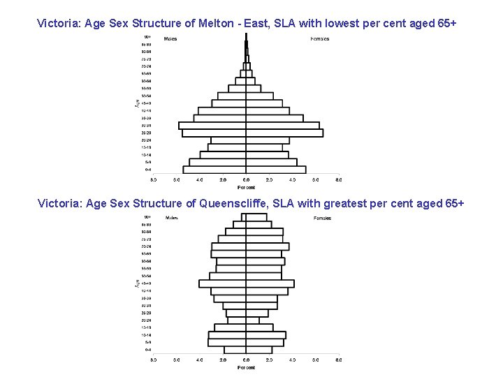 Victoria: Age Sex Structure of Melton - East, SLA with lowest per cent aged