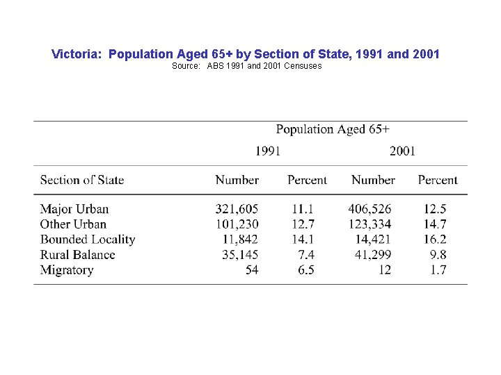 Victoria: Population Aged 65+ by Section of State, 1991 and 2001 Source: ABS 1991