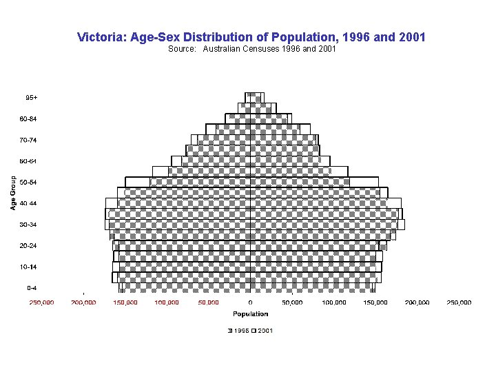 Victoria: Age-Sex Distribution of Population, 1996 and 2001 Source: Australian Censuses 1996 and 2001